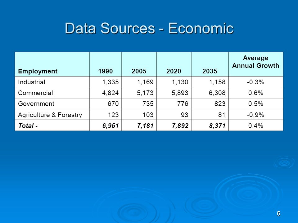 5 Data Sources - Economic Employment1990200520202035 Average Annual Growth Industrial1,3351,1691,1301,158-0.3% Commercial4,8245,1735,8936,3080.6% Government6707357768230.5% Agriculture & Forestry1231039381-0.9% Total -6,9517,1817,8928,3710.4%