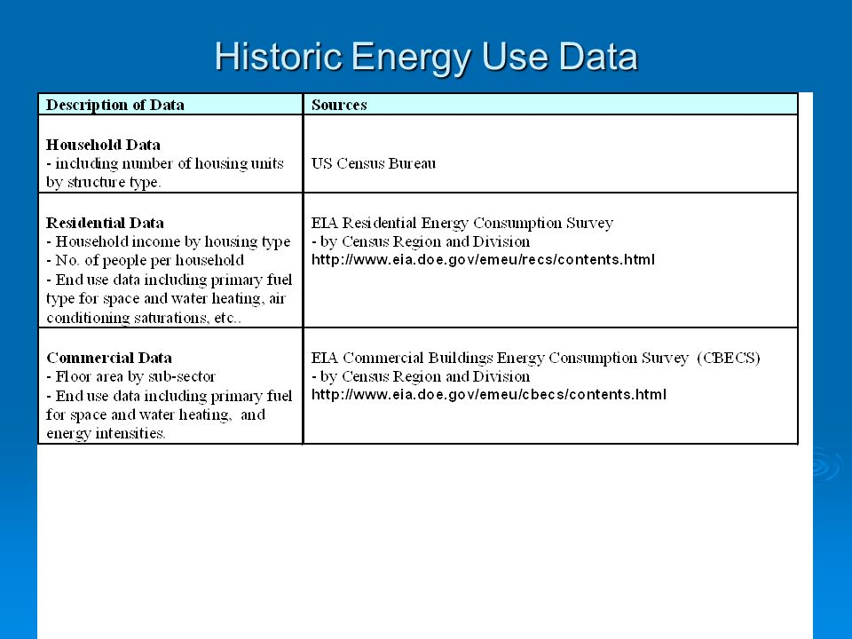6 Historic Energy Use Data