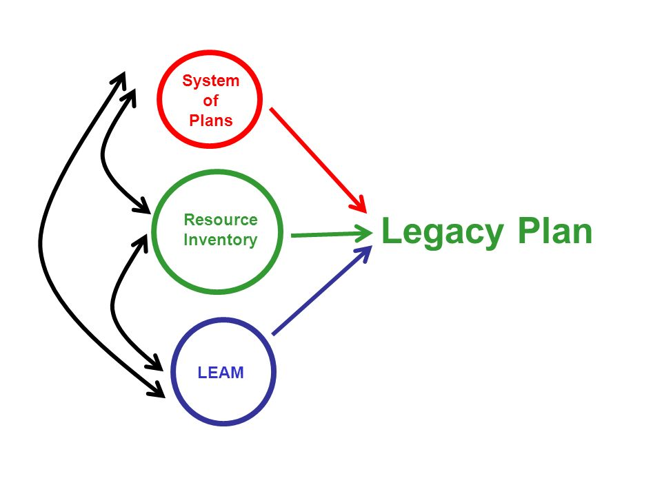 Resource Inventory System of Plans LEAM Legacy Plan