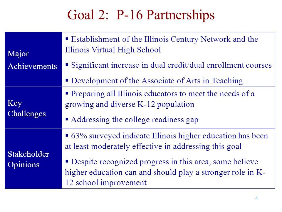 4 Goal 2: P-16 Partnerships Major Achievements Establishment of the Illinois Century Network and the Illinois Virtual High School Significant increase in dual credit/dual enrollment courses Development of the Associate of Arts in Teaching Key Challenges Preparing all Illinois educators to meet the needs of a growing and diverse K-12 population Addressing the college readiness gap Stakeholder Opinions 63% surveyed indicate Illinois higher education has been at least moderately effective in addressing this goal Despite recognized progress in this area, some believe higher education can and should play a stronger role in K- 12 school improvement