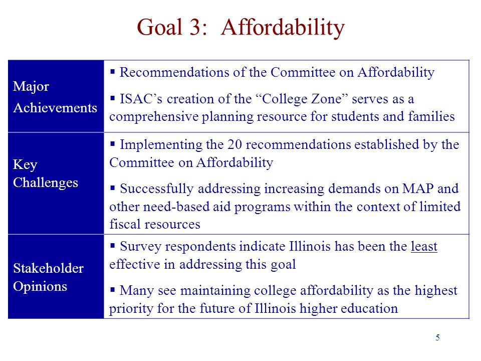 5 Goal 3: Affordability Major Achievements Recommendations of the Committee on Affordability ISACs creation of the College Zone serves as a comprehensive planning resource for students and families Key Challenges Implementing the 20 recommendations established by the Committee on Affordability Successfully addressing increasing demands on MAP and other need-based aid programs within the context of limited fiscal resources Stakeholder Opinions Survey respondents indicate Illinois has been the least effective in addressing this goal Many see maintaining college affordability as the highest priority for the future of Illinois higher education