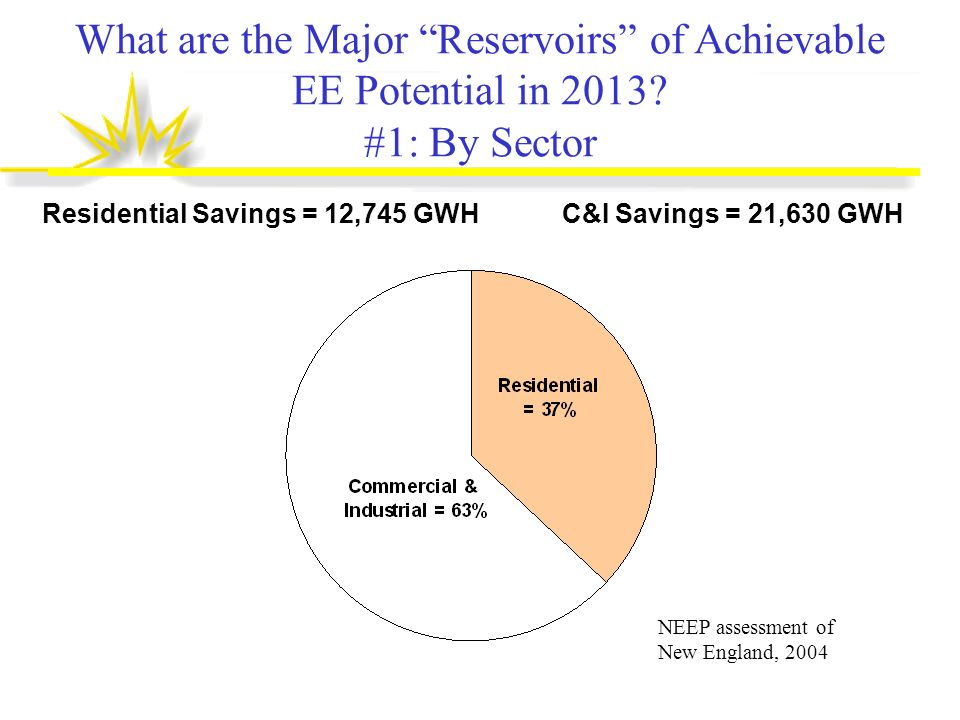 What are the Major Reservoirs of Achievable EE Potential in 2013.