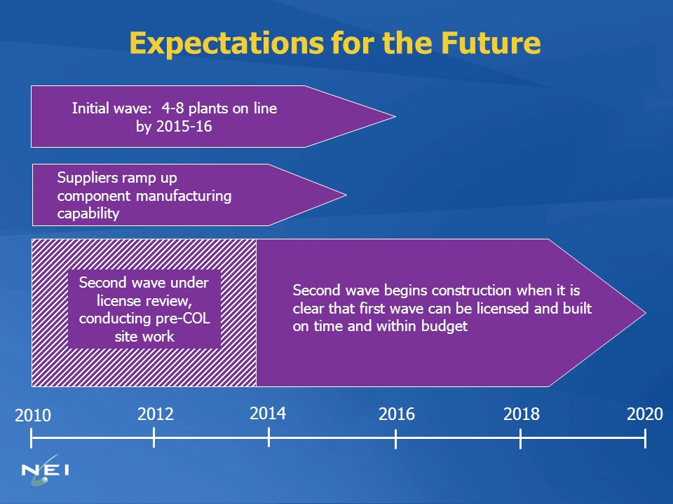 Expectations for the Future 2010 2012 2014 2016 20202018 Suppliers ramp up component manufacturing capability Second wave begins construction when it is clear that first wave can be licensed and built on time and within budget Initial wave: 4-8 plants on line by 2015-16 Second wave under license review, conducting pre-COL site work