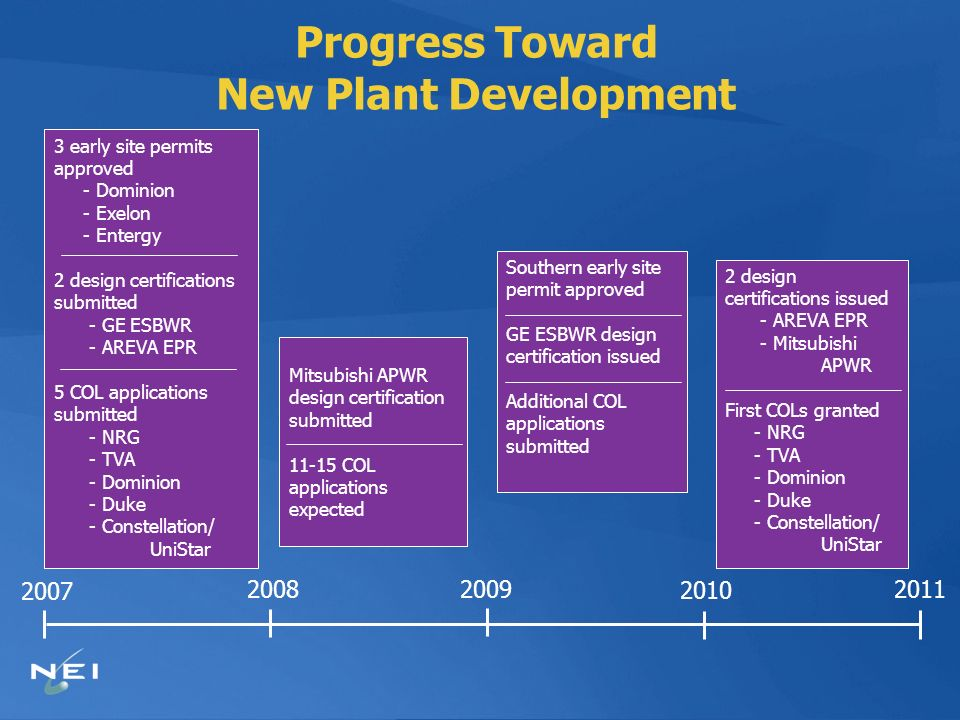Progress Toward New Plant Development 2007 2008 2009 2010 2011 3 early site permits approved - Dominion - Exelon - Entergy 2 design certifications submitted - GE ESBWR - AREVA EPR 5 COL applications submitted - NRG - TVA - Dominion - Duke - Constellation/ UniStar Mitsubishi APWR design certification submitted 11-15 COL applications expected Southern early site permit approved GE ESBWR design certification issued Additional COL applications submitted 2 design certifications issued - AREVA EPR - Mitsubishi APWR First COLs granted - NRG - TVA - Dominion - Duke - Constellation/ UniStar