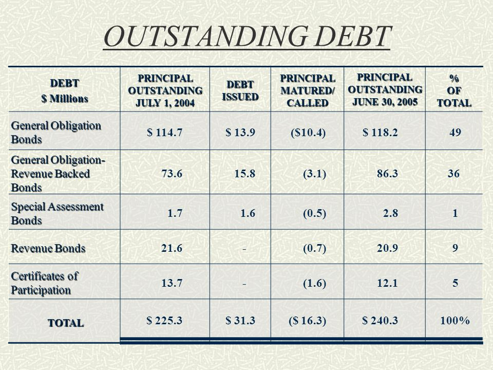 OUTSTANDING DEBT DEBT $ Millions PRINCIPAL OUTSTANDING JULY 1, 2004 DEBT ISSUED PRINCIPAL MATURED/ CALLED PRINCIPAL OUTSTANDING JUNE 30, 2005 % OF TOTAL General Obligation Bonds $ 114.7$ 13.9($10.4)$ General Obligation- Revenue Backed Bonds (3.1) Special Assessment Bonds (0.5)2.81 Revenue Bonds 21.6-(0.7)20.99 Certificates of Participation 13.7-(1.6)12.15 TOTAL $ 225.3$ 31.3($ 16.3)$ %