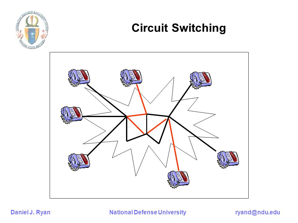 Daniel J. Ryan National Defense University ryand@ndu.edu Circuit Switching