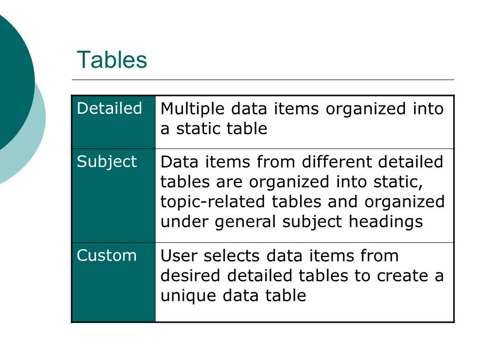 Tables Detailed Multiple data items organized into a static table Subject Data items from different detailed tables are organized into static, topic-related tables and organized under general subject headings Custom User selects data items from desired detailed tables to create a unique data table