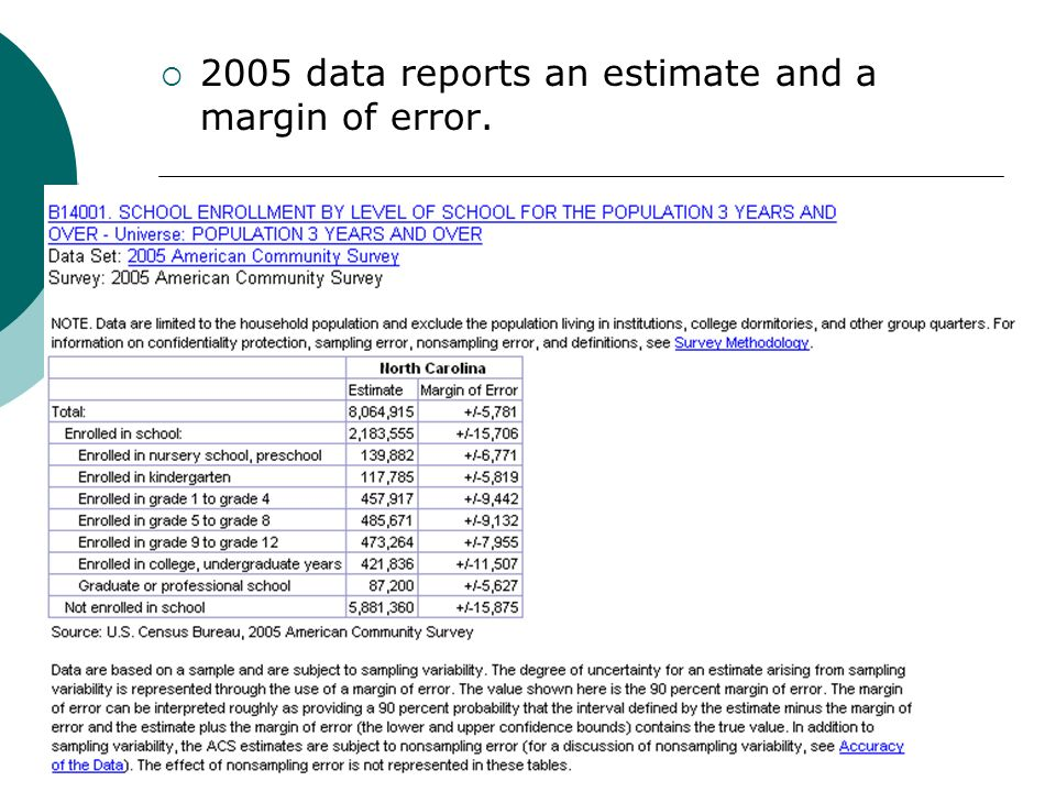 2005 data reports an estimate and a margin of error.
