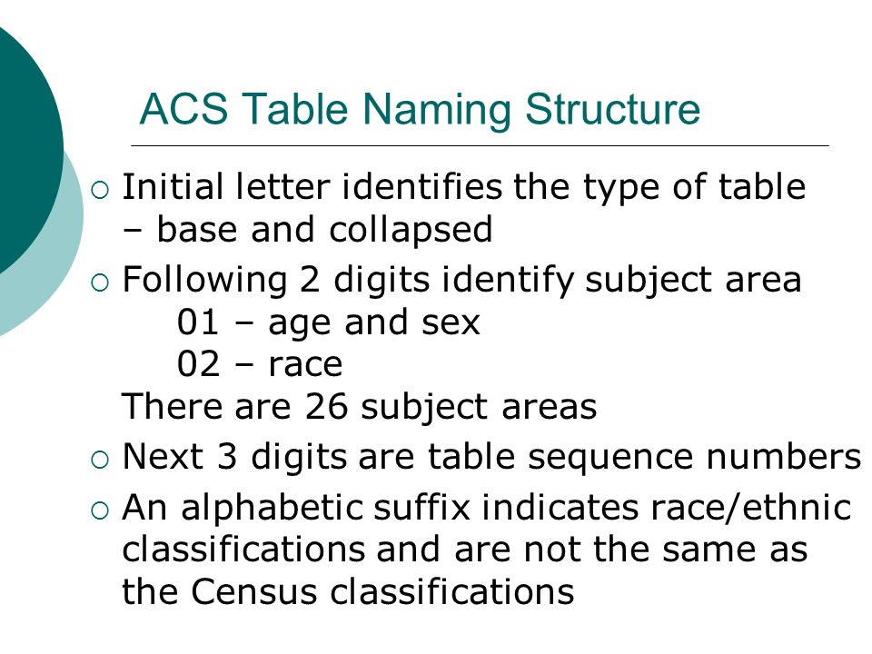 ACS Table Naming Structure Initial letter identifies the type of table – base and collapsed Following 2 digits identify subject area 01 – age and sex 02 – race There are 26 subject areas Next 3 digits are table sequence numbers An alphabetic suffix indicates race/ethnic classifications and are not the same as the Census classifications
