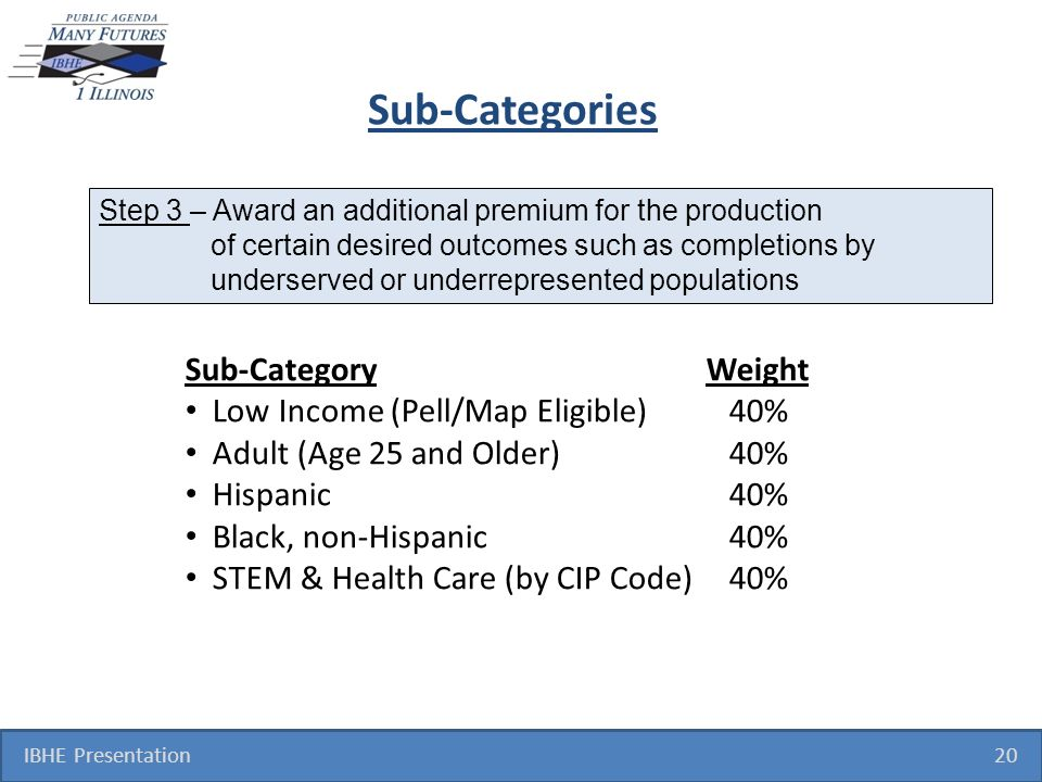 Sub-Categories IBHE Presentation 20 Sub-CategoryWeight Low Income (Pell/Map Eligible) 40% Adult (Age 25 and Older) 40% Hispanic 40% Black, non-Hispanic 40% STEM & Health Care (by CIP Code) 40% Step 3 – Award an additional premium for the production of certain desired outcomes such as completions by underserved or underrepresented populations