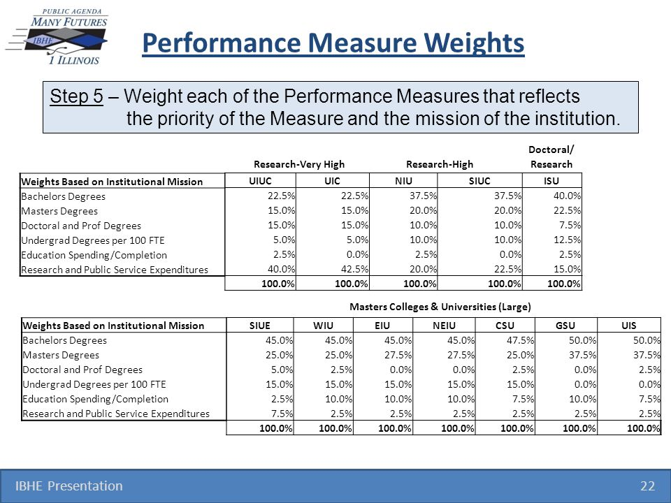 Performance Measure Weights IBHE Presentation 22 Step 5 – Weight each of the Performance Measures that reflects the priority of the Measure and the mission of the institution.