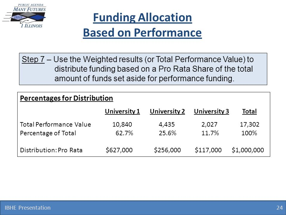 IBHE Presentation 24 Percentages for Distribution Total Performance Value 10,840 4,435 2,027 17,302 Percentage of Total 62.7% 25.6% 11.7% 100% Distribution: Pro Rata$627,000 $256,000 $117,000 $1,000,000 University 1 University 2 University 3 Total Funding Allocation Based on Performance Step 7 – Use the Weighted results (or Total Performance Value) to distribute funding based on a Pro Rata Share of the total amount of funds set aside for performance funding.