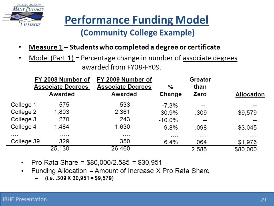 Performance Funding Model (Community College Example) Measure 1 – Students who completed a degree or certificate Model (Part 1) = Percentage change in number of associate degrees awarded from FY08-FY09.