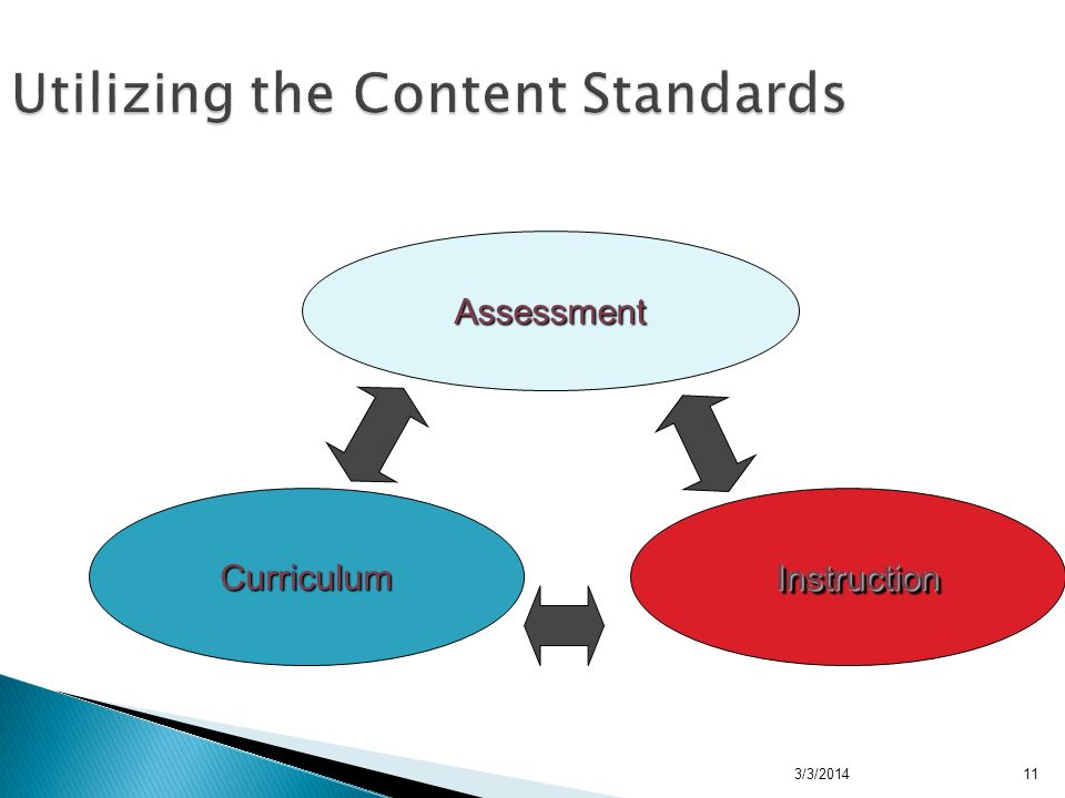 3/3/2014 Utilizing the Content Standards Curriculum Assessment InstructionInstruction 11