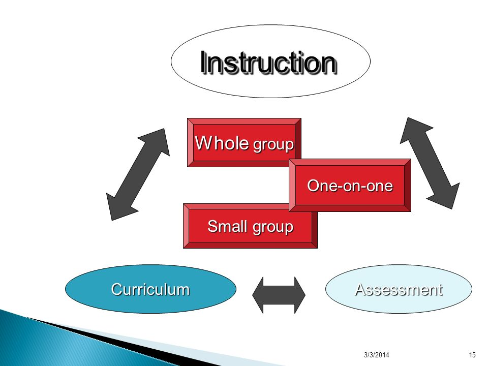 3/3/2014 Whole group Small group One-on-one CurriculumAssessment InstructionInstruction 15