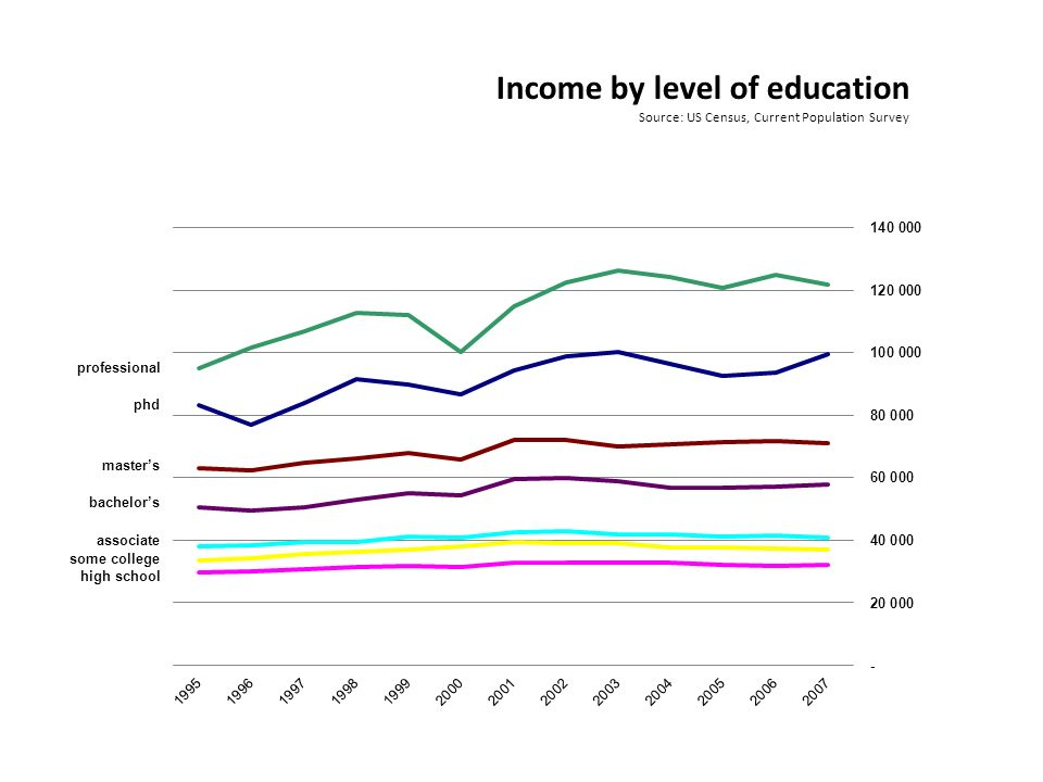 Income by level of education Source: US Census, Current Population Survey professional phd masters bachelors associate some college high school