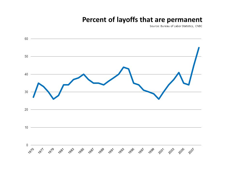 Percent of layoffs that are permanent Source: Bureau of Labor Statistics, CNBC