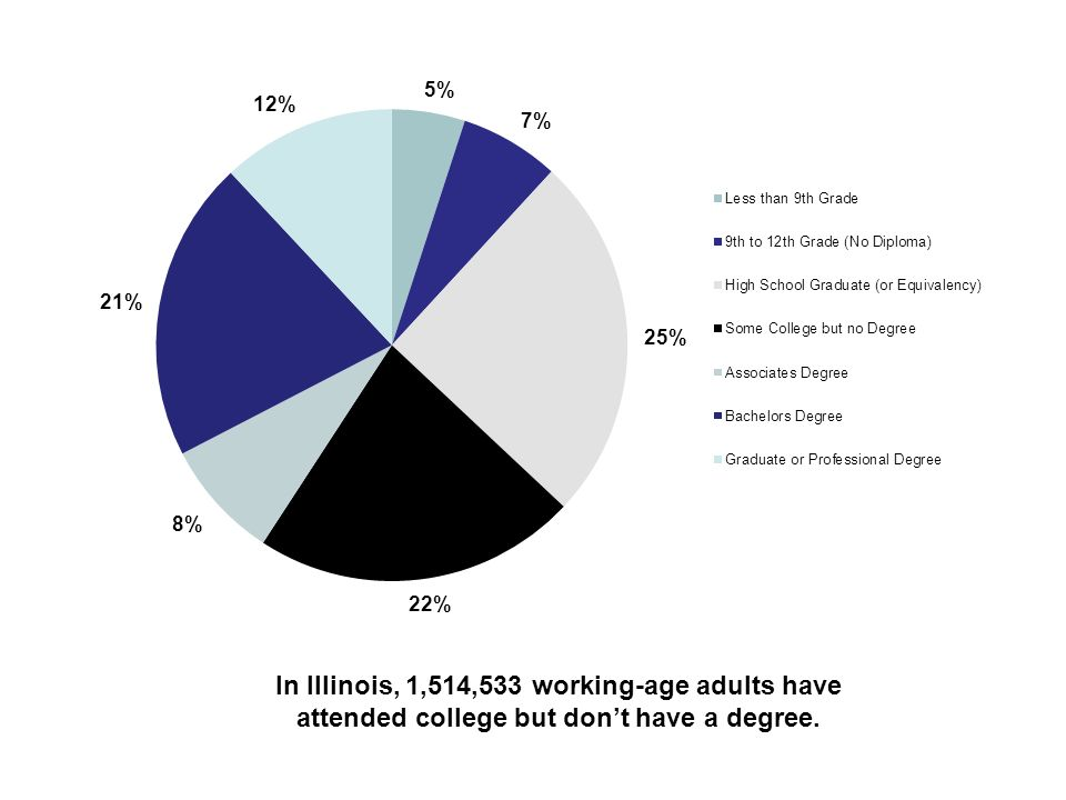 In Illinois, 1,514,533 working-age adults have attended college but dont have a degree.