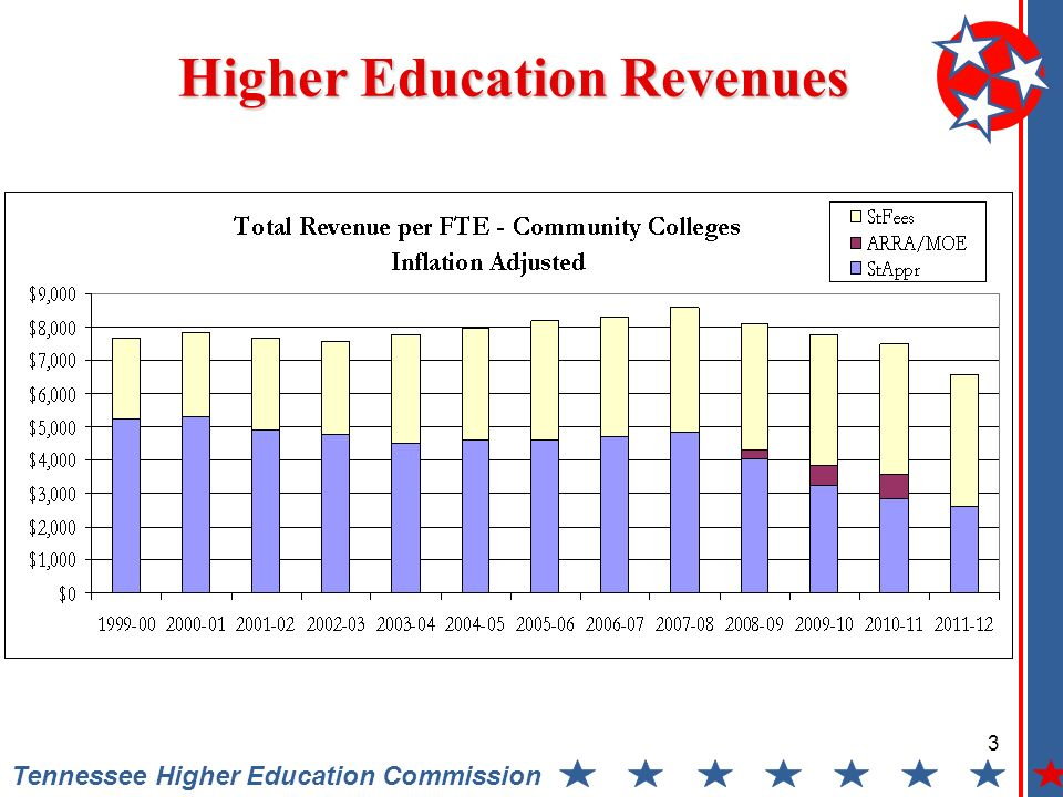 3 Tennessee Higher Education Commission Higher Education Revenues