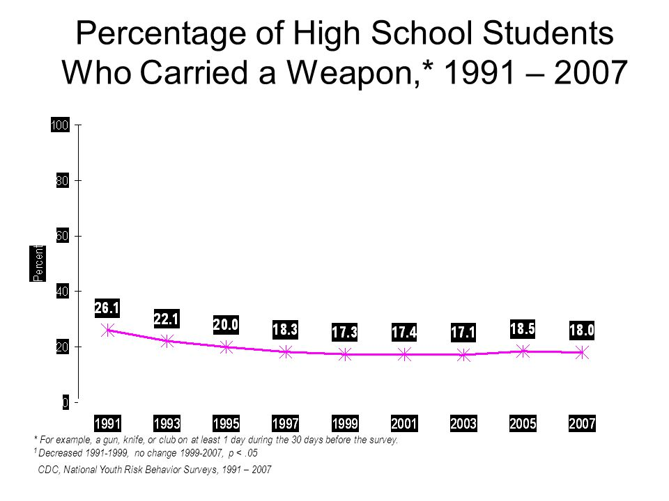 Percentage of High School Students Who Carried a Weapon,* 1991 – 2007 * For example, a gun, knife, or club on at least 1 day during the 30 days before the survey.