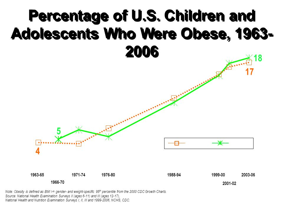 Note: Obesity is defined as BMI >= gender- and weight-specific 95 th percentile from the 2000 CDC Growth Charts.