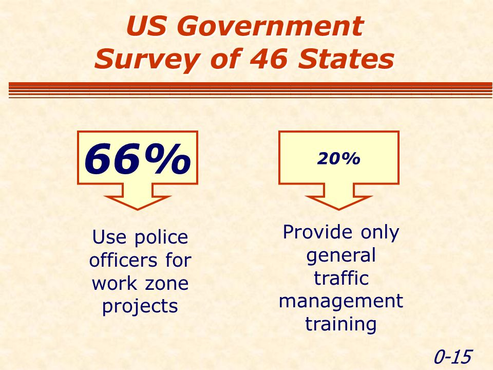 0-15 US Government Survey of 46 States 66% Use police officers for work zone projects 20% Provide only general traffic management training