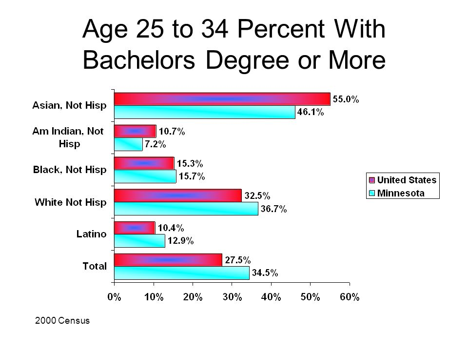 Age 25 to 34 Percent With Bachelors Degree or More 2000 Census