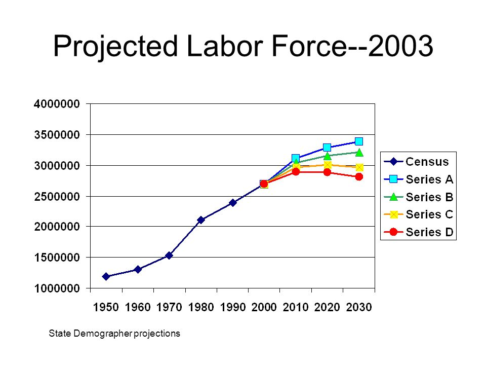 Projected Labor Force State Demographer projections
