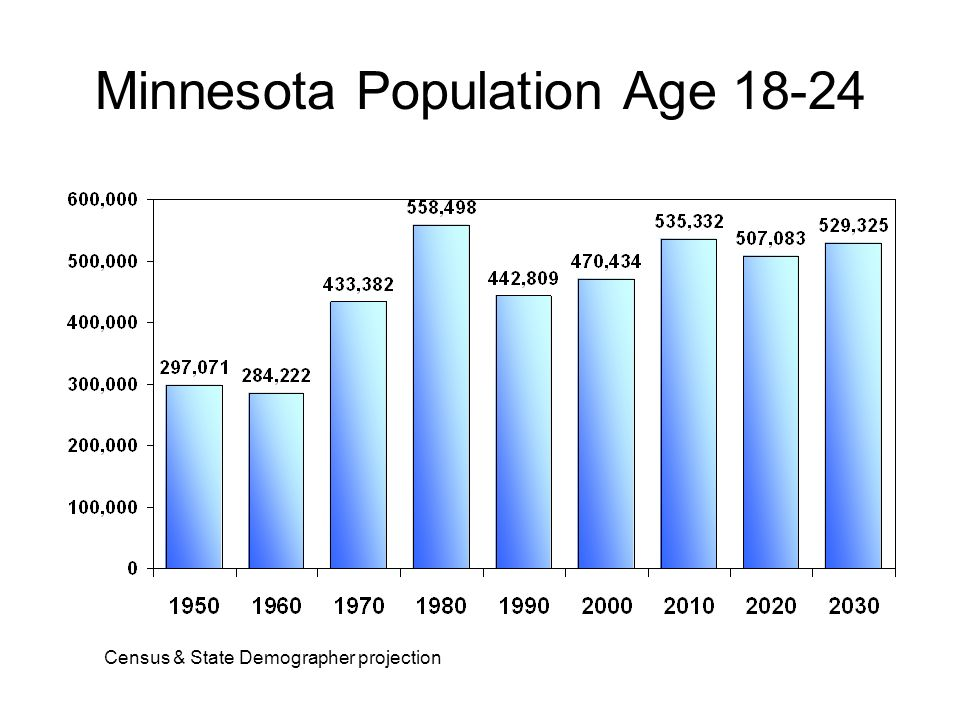 Minnesota Population Age Census & State Demographer projection