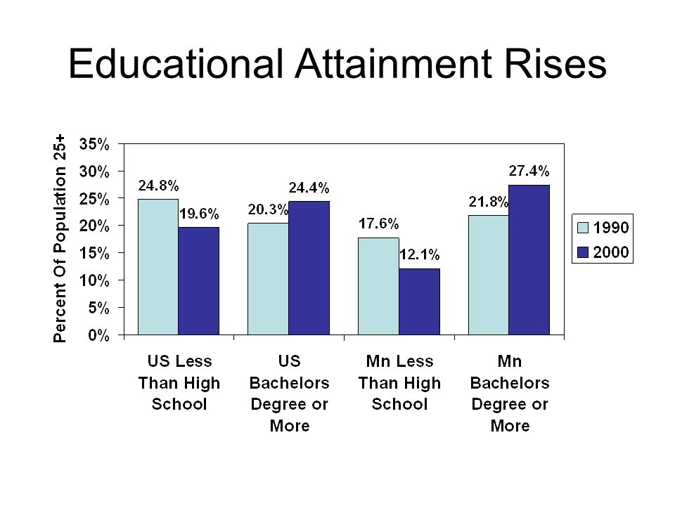 Educational Attainment Rises
