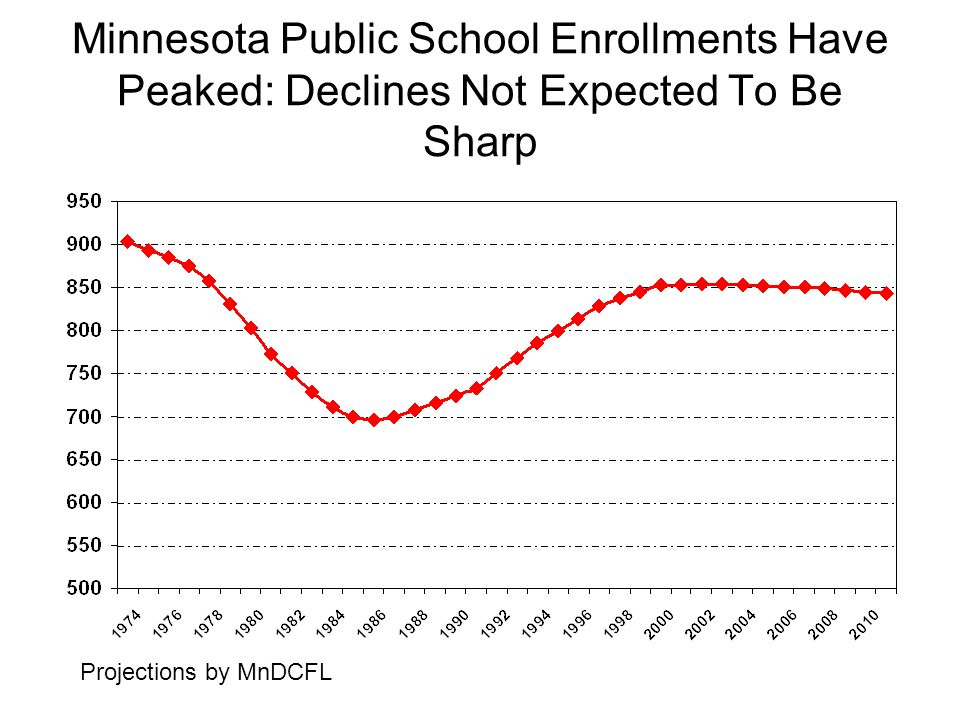 Minnesota Public School Enrollments Have Peaked: Declines Not Expected To Be Sharp Projections by MnDCFL