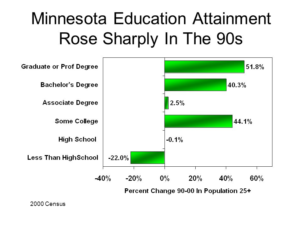 Minnesota Education Attainment Rose Sharply In The 90s 2000 Census