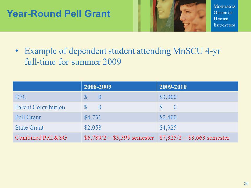 Year-Round Pell Grant 26 Example of dependent student attending MnSCU 4-yr full-time for summer 2009 2008-20092009-2010 EFC$ 0$3,000 Parent Contribution$ 0 Pell Grant$4,731$2,400 State Grant$2,058$4,925 Combined Pell &SG$6,789/2 = $3,395 semester$7,325/2 = $3,663 semester
