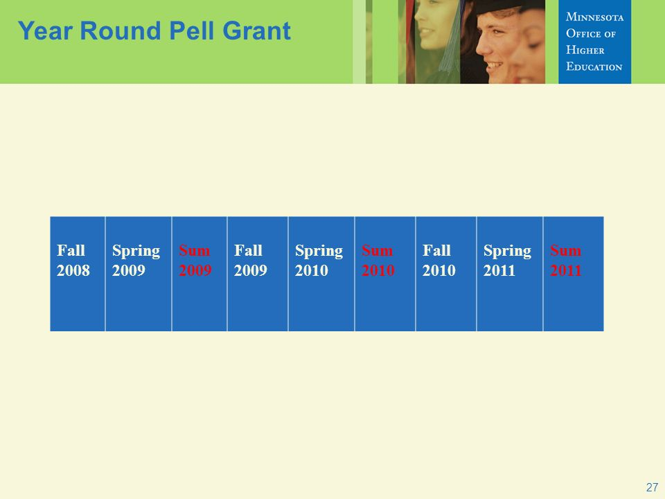 Year Round Pell Grant Fall 2008 Spring 2009 Sum 2009 Fall 2009 Spring 2010 Sum 2010 Fall 2010 Spring 2011 Sum 2011 27
