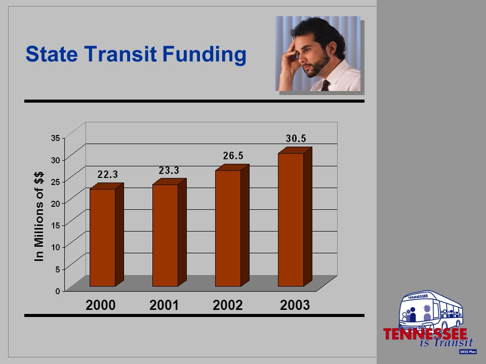 State Transit Funding In Millions of $$ 2000 2001 20022003