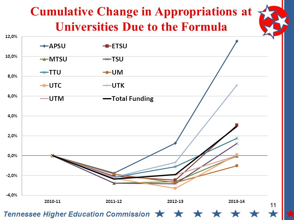 11 Tennessee Higher Education Commission Cumulative Change in Appropriations at Universities Due to the Formula 11