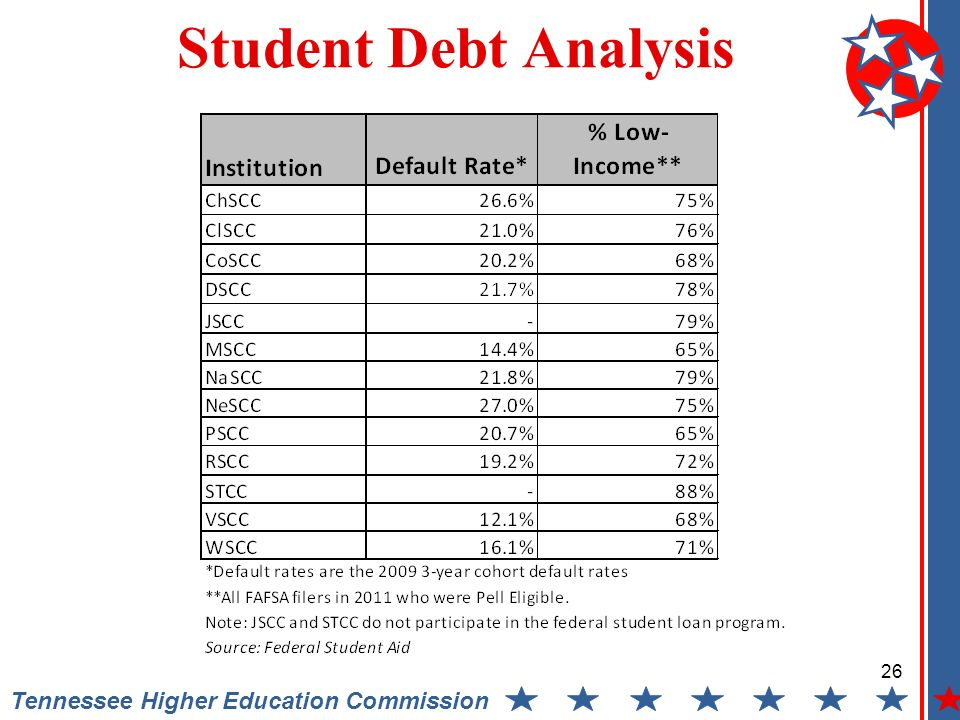 Tennessee Higher Education Commission Student Debt Analysis 26