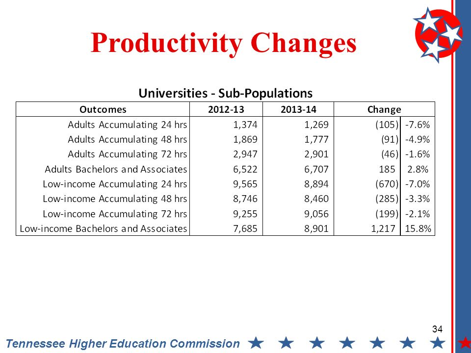 Tennessee Higher Education Commission Productivity Changes 34