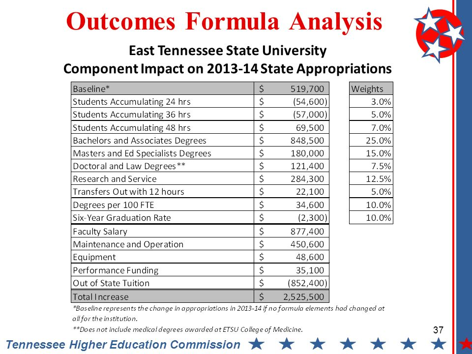 Tennessee Higher Education Commission Outcomes Formula Analysis East Tennessee State University Component Impact on State Appropriations 37