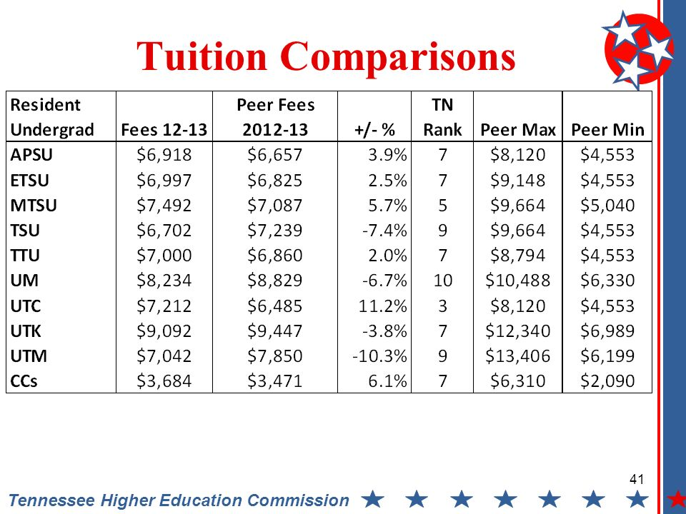 Tennessee Higher Education Commission Tuition Comparisons 41