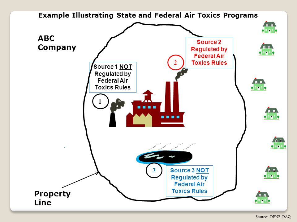 Source 1 NOT Regulated by Federal Air Toxics Rules Example Illustrating State and Federal Air Toxics Programs ABC Company 1 Source: DENR-DAQ Property Line 2 Source 2 Regulated by Federal Air Toxics Rules Source 3 NOT Regulated by Federal Air Toxics Rules 3