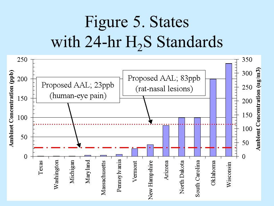 Figure 5. States with 24-hr H 2 S Standards