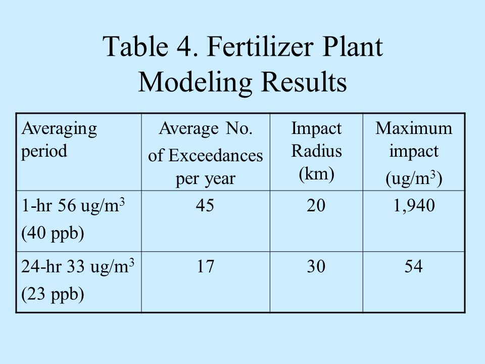 Table 4. Fertilizer Plant Modeling Results Averaging period Average No.