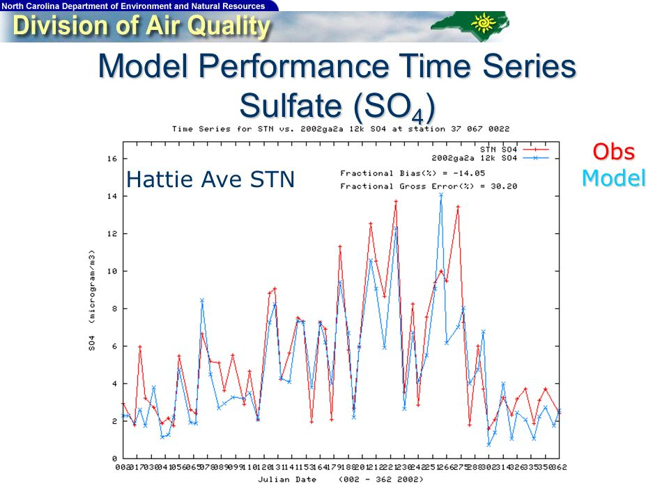 Model Performance Time Series Sulfate (SO 4 ) Hattie Ave STN ObsModel