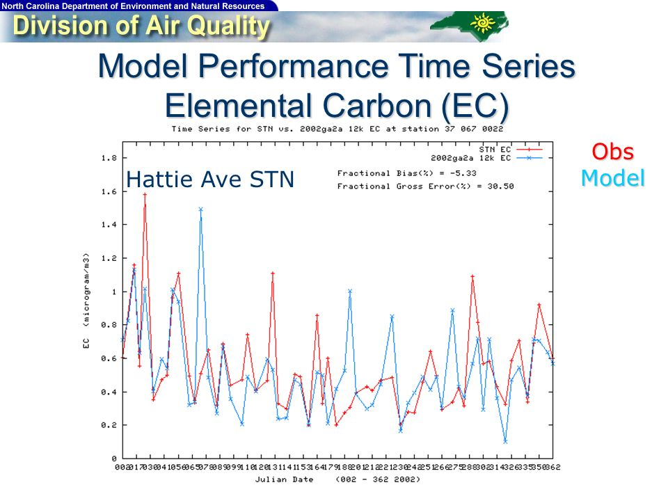 Model Performance Time Series Elemental Carbon (EC) Hattie Ave STN ObsModel