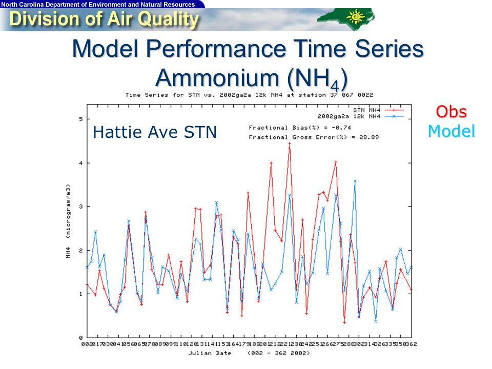 Model Performance Time Series Ammonium (NH 4 ) Hattie Ave STN ObsModel