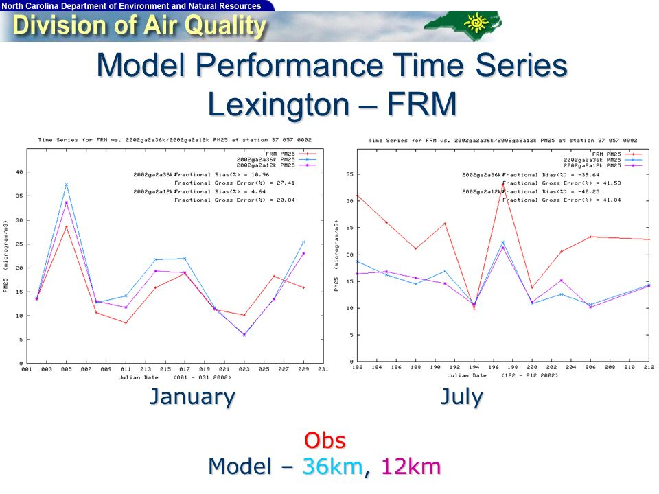 Model Performance Time Series Lexington – FRM JanuaryJuly Obs Model – 36km, 12km