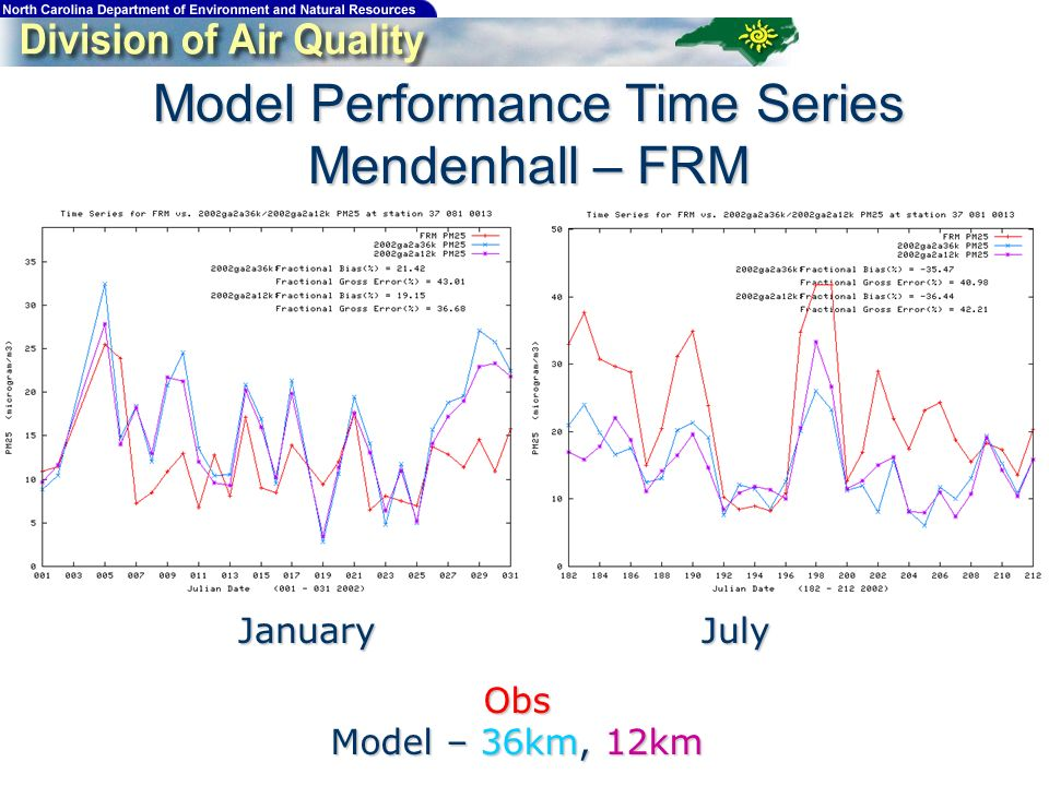 Model Performance Time Series Mendenhall – FRM JanuaryJuly Obs Model – 36km, 12km