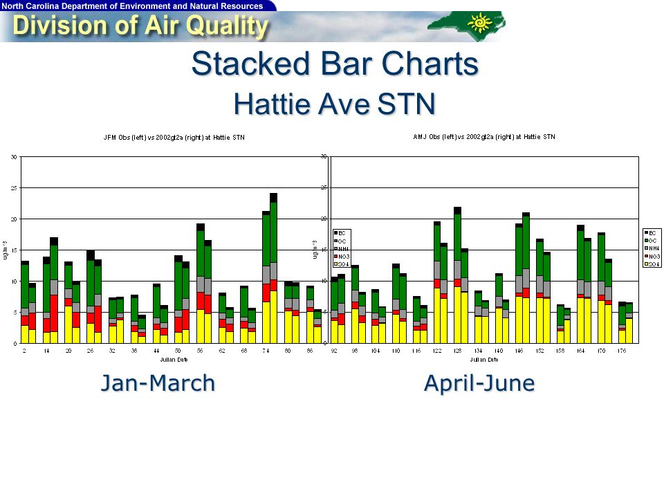 Stacked Bar Charts Hattie Ave STN Jan-MarchApril-June