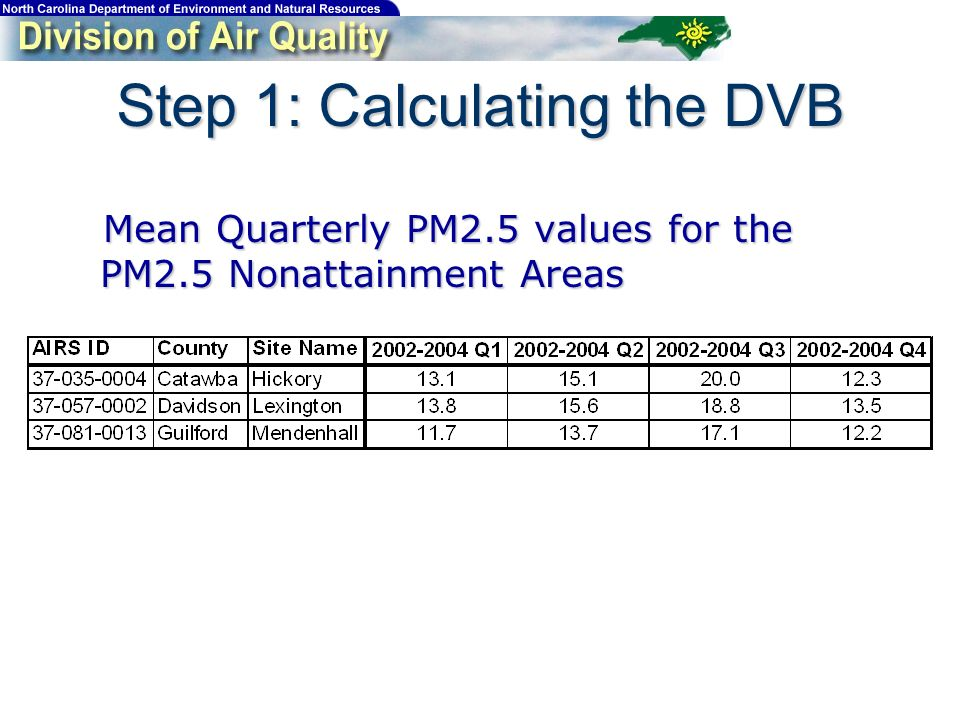 Mean Quarterly PM2.5 values for the PM2.5 Nonattainment Areas Mean Quarterly PM2.5 values for the PM2.5 Nonattainment Areas Step 1: Calculating the DVB